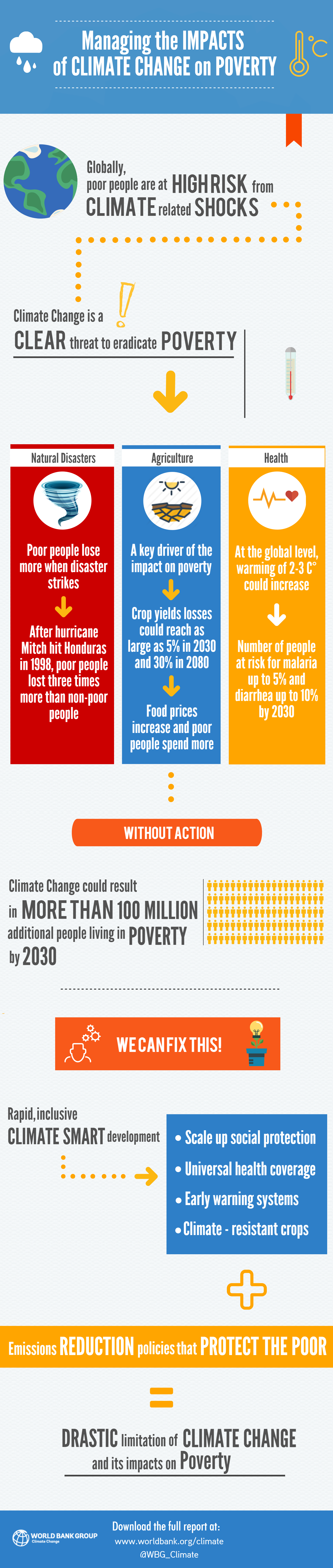An infographic depicting the World Bank's report and prediction of 100 million people who could suffer from extreme poverty due to the effects of global climate change.