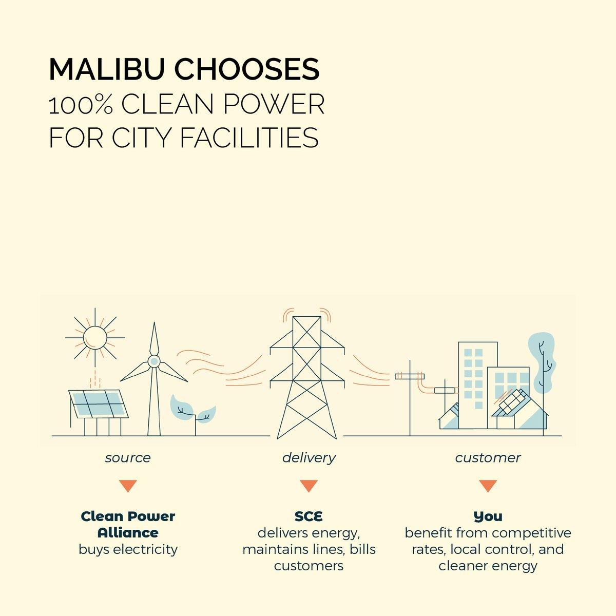 Renewable Energy News >> Malibu Facilities Operating On Renewable Energy Canyon News