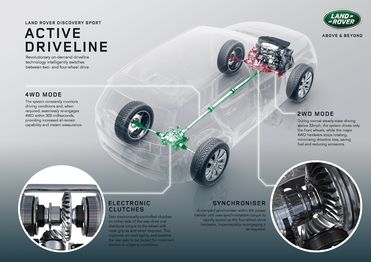 Discovery Sport All-Wheel-Drive Graphic, Courtesy of Land Rover