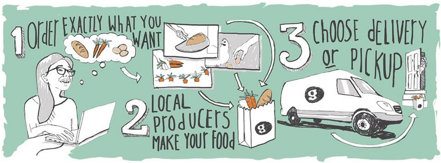 Good Eggs' 3-step guide to their business model