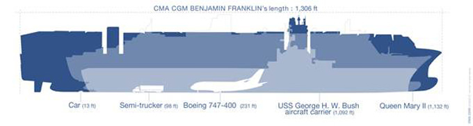 The CMA CGM Benjamin Franklin specs.