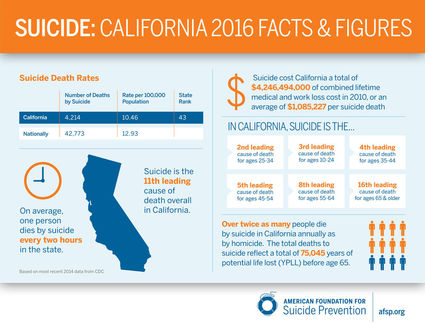 State of California suicide statistics (courtesy of AFSP).