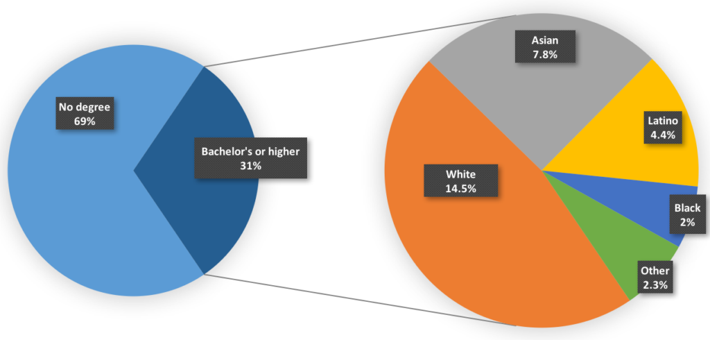 Los Angeles County residents with a bachelor's degree or higher.